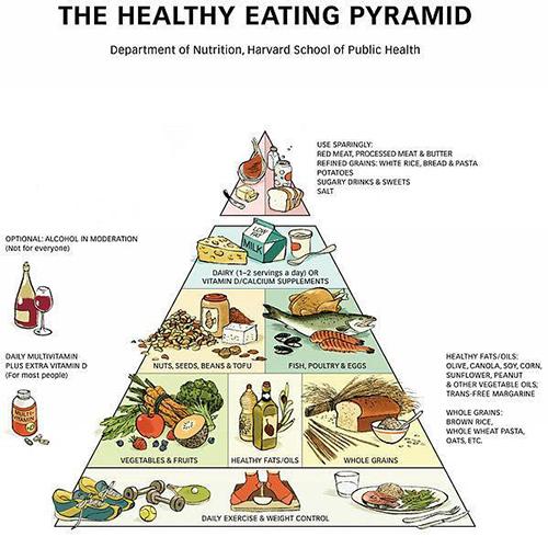 Noves maneres d'alimentar-se, moda o realitat saludable?